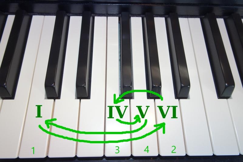 Improvisation am Klavier mit einer einfachen Akkordfolge für Anfänger.