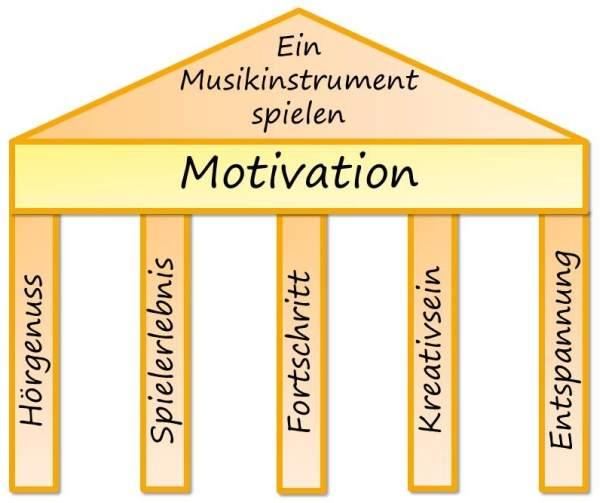 Die Motivation beim Lernen eines Musikinstrumentes baut auf mehreren verschiedenen Säulen auf.